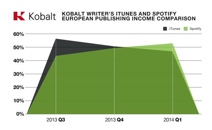Photo: Kobalt/TechCruncg