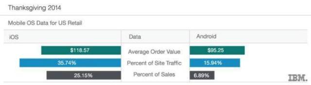How iOS stacks up. Photo: IBM