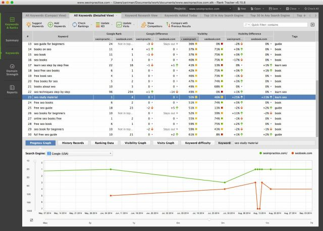 SEO PowerSuite Rank Tracker. Photo: SEO PowerSuite