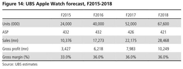 UBS-applewatch