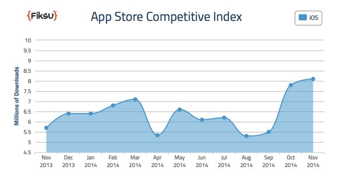 The success of the iPhone 6 meant big things for App Store downloads. Photo: Fiksu