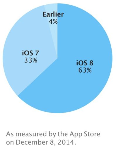 iOS 8 adoption continues to increase as the holidays get nearer.