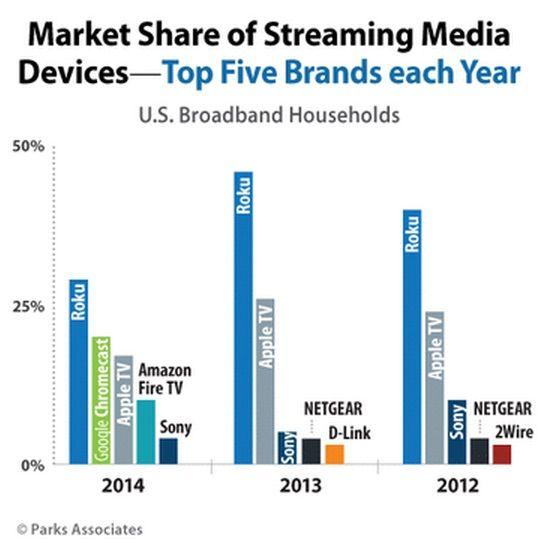 top-media-streamers