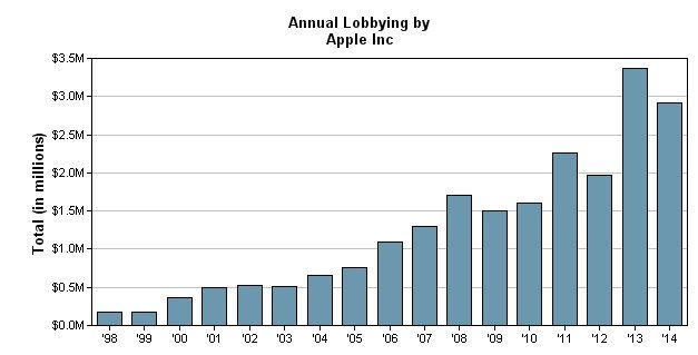 Apple's annual lobbying expenditures since 1998. Photo: OpenSecrets