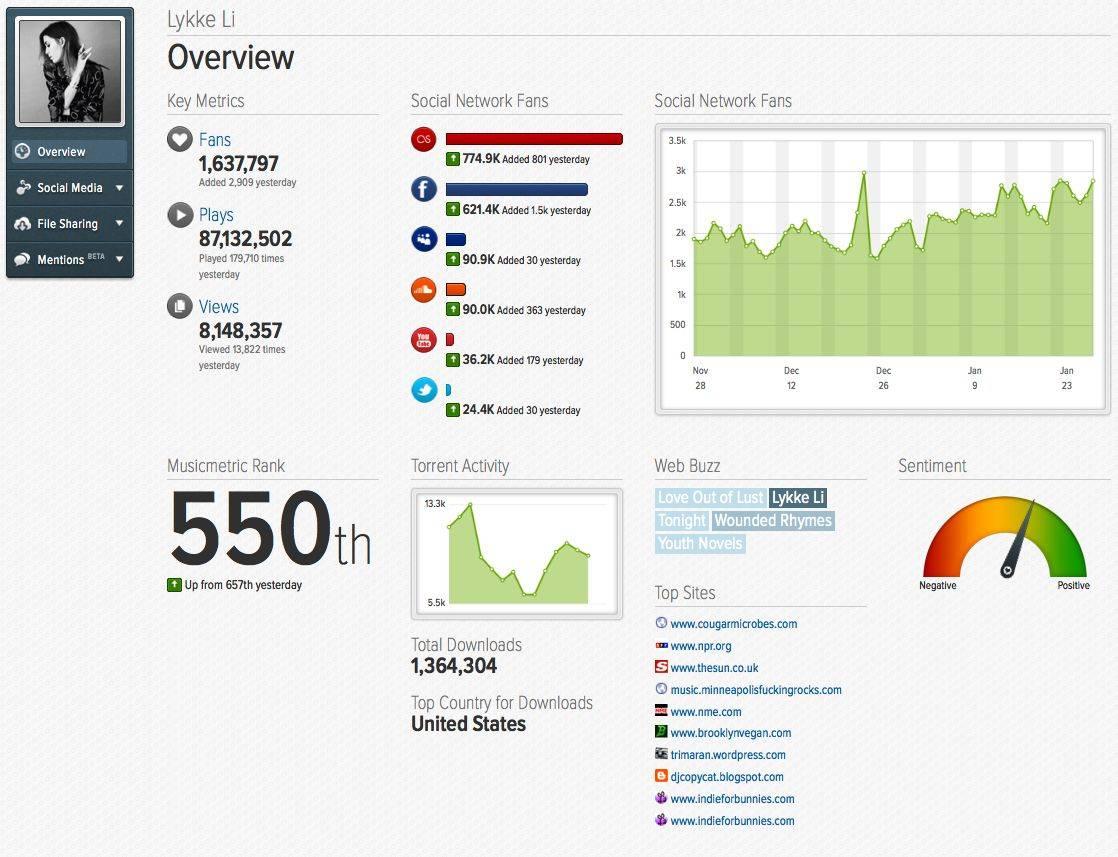 The new analytics dashboard for Beats Music? Photo: Musicmetric