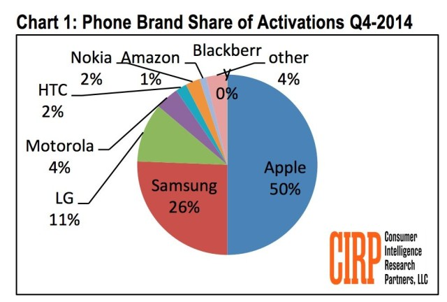 smartphone-activations