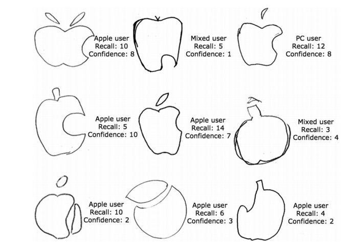 Student drawings of the Apple logo. Photo: Blake, et all 2015.