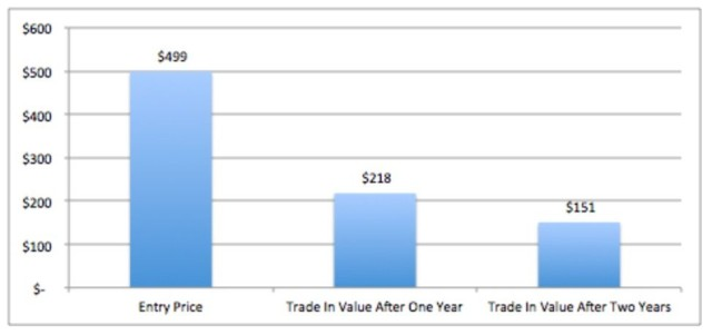 The original iPad's value over time. Chart: Gazelle