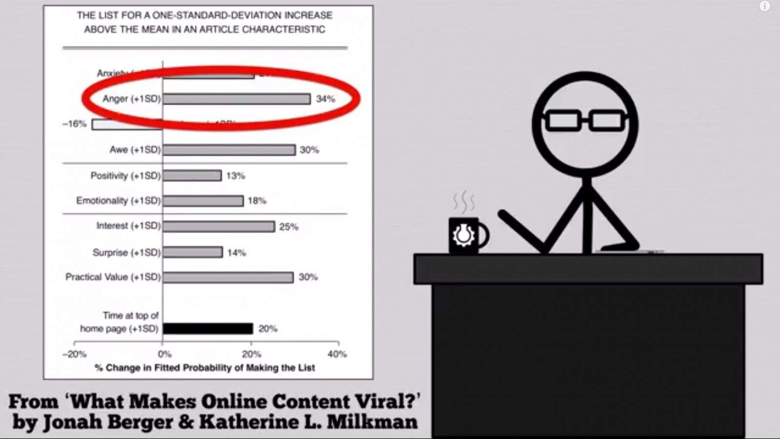 Need your online content to go viral? Get your opponents angry. Photo: CGP Grey/YouTube