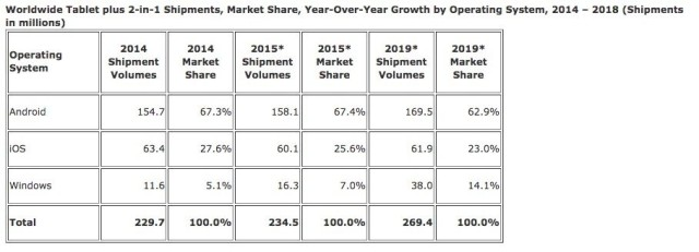 Tablet market growth is shrinking, and iPad is the weakest ...