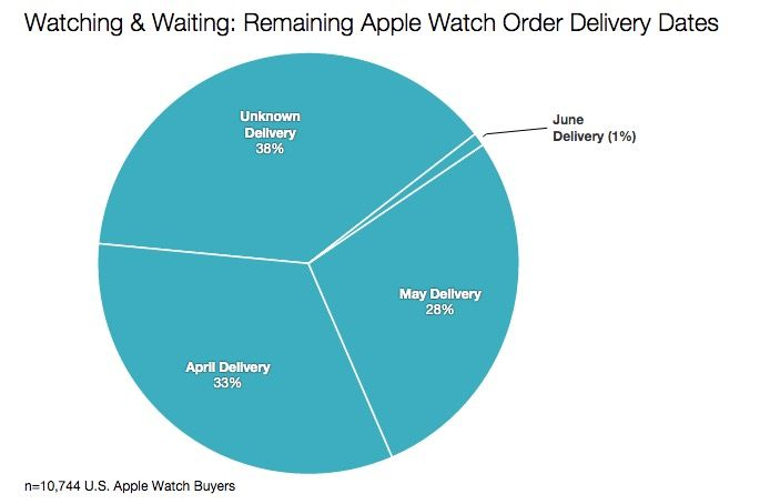 78% of all Apple Watch orders still haven't shipped. Photo: Slice Intelligence