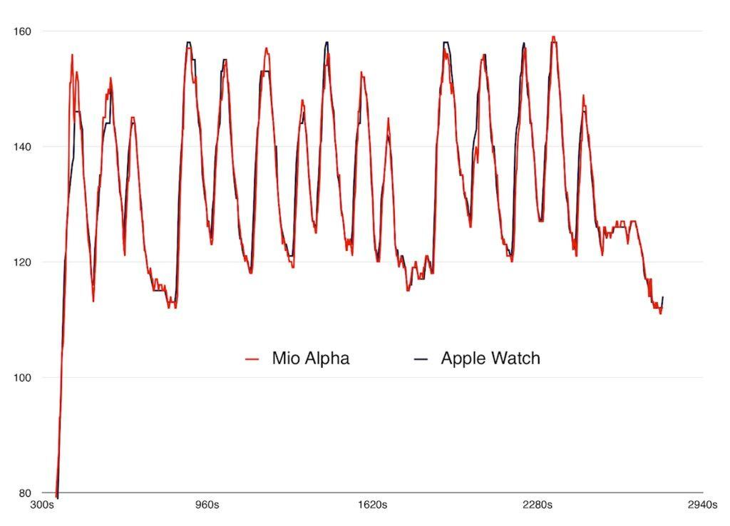 Apple Watch heart rate monitor could predict heart attacks