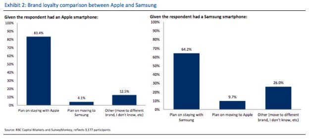Apple vs Samsung loyalty