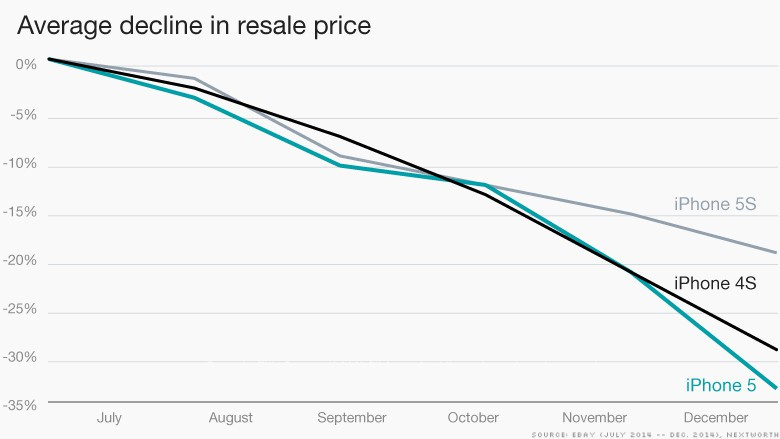 150727080853-iphone-declining-prices-780x439