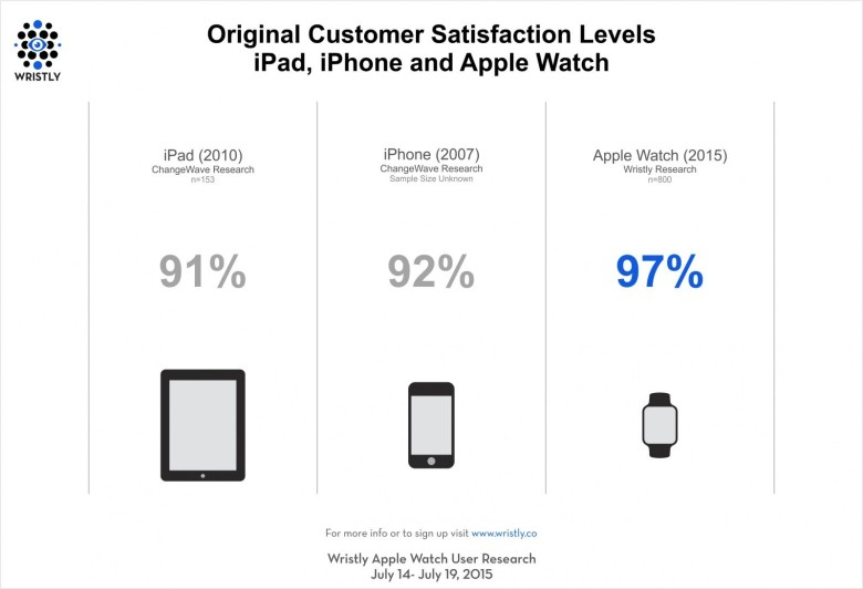 Apple Watch gains a higher satisfaction rating than original iPhone