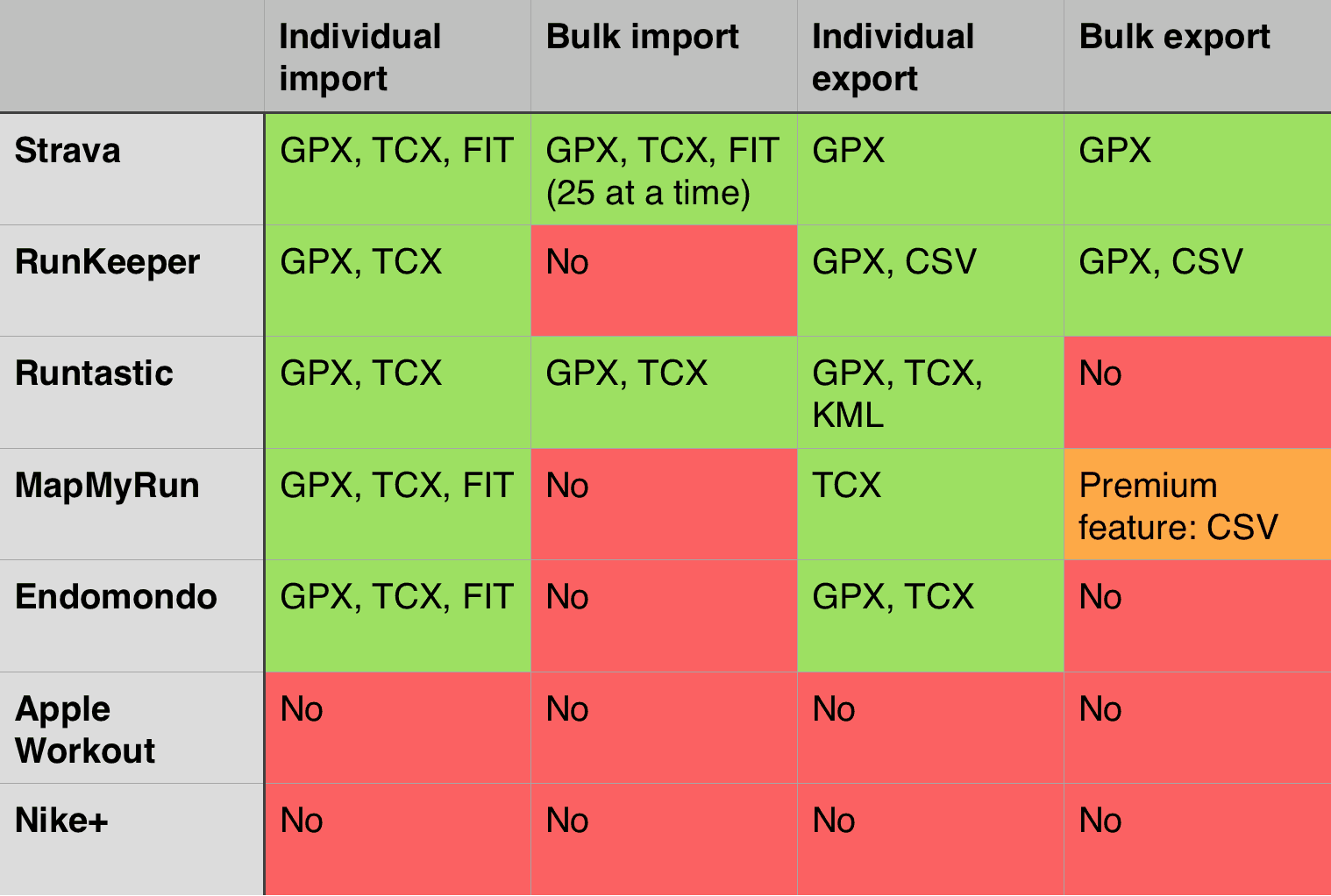 Comparison of import and export options on popular running sites
