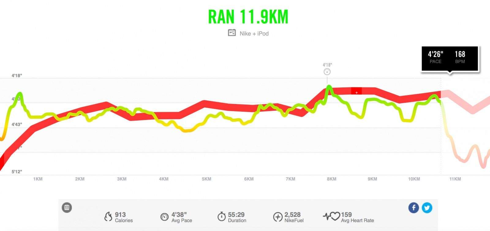 Nike+ charts your heart rate compared with your pace during a run.