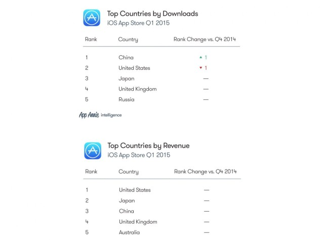 China downloads more iOS apps than anyone | Cult of Mac