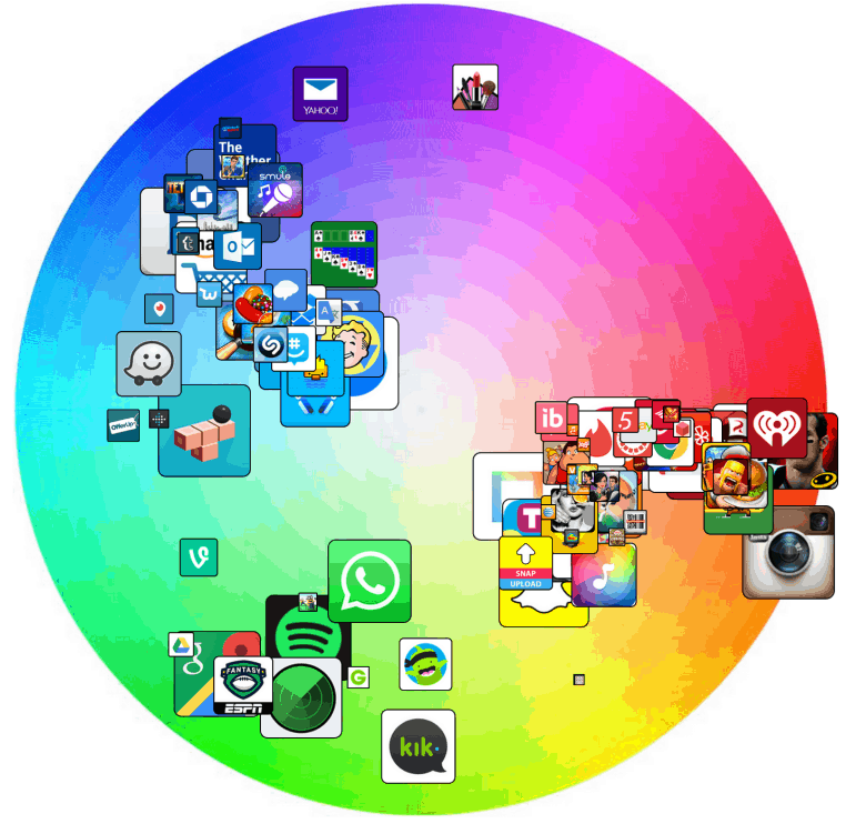 The Top 100 free apps, mapped against chart position.