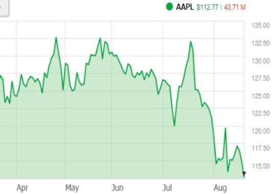Apple's stock has taken a bit of a hammering since April.