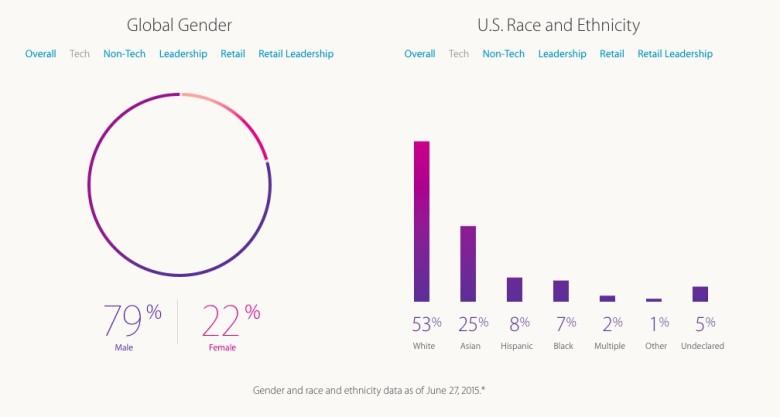 diversity-chart