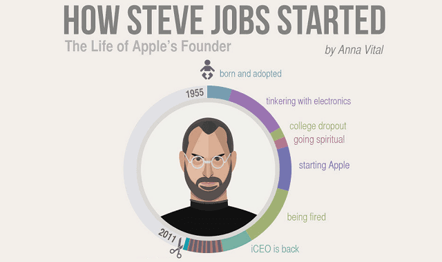Awesome Infographic Connects The Dots Of Steve Jobs Life