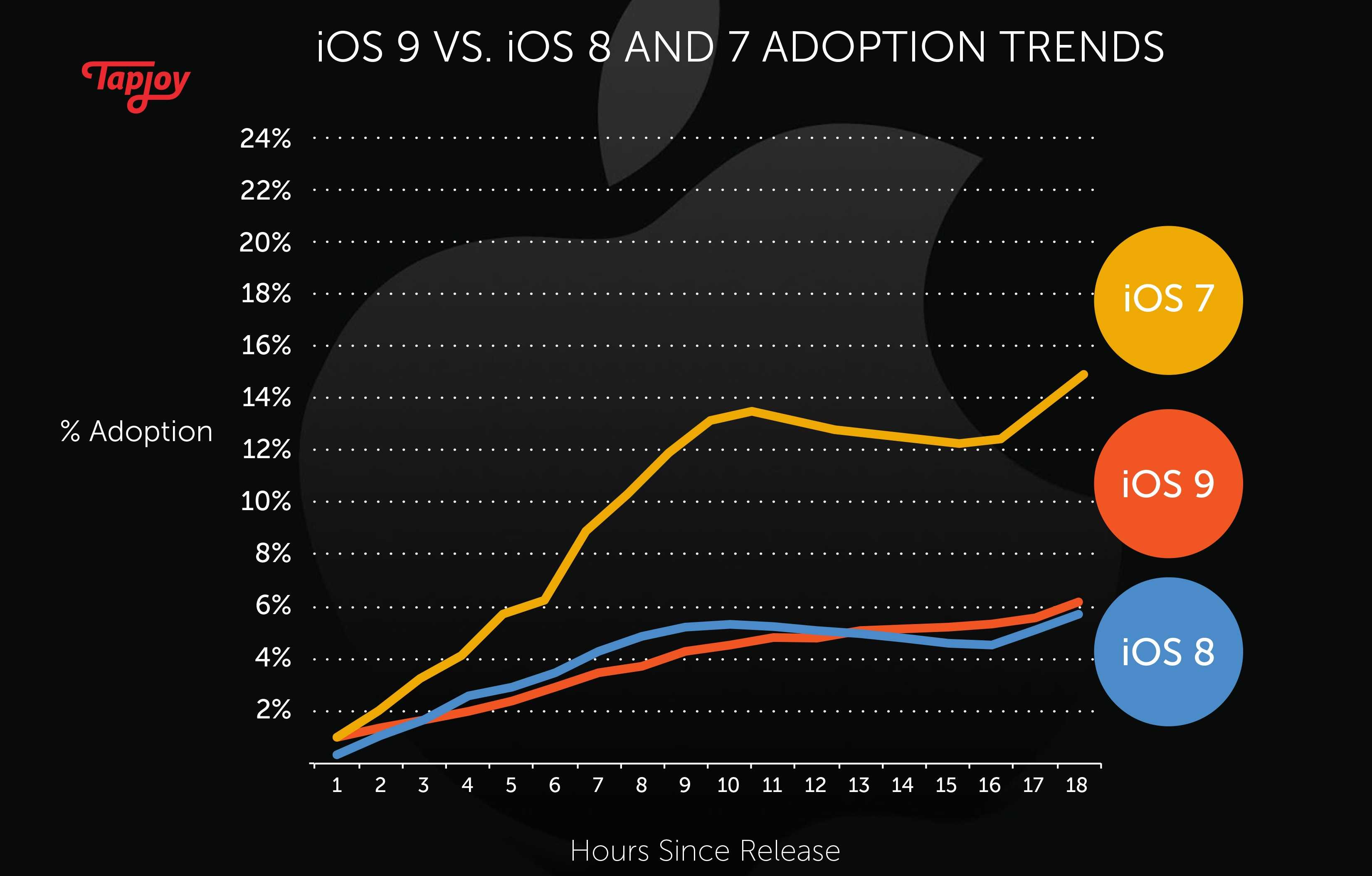 iphone 1 2 3 4 5 6 7 8 9 10. according to metrics taken from tapjoy\u0027s mobile platform, ios 9\u0027s adoption rate stands at 6% just 18 hours after its release, however 7 was 12% iphone 1 2 3 4 5 6 8 9 10