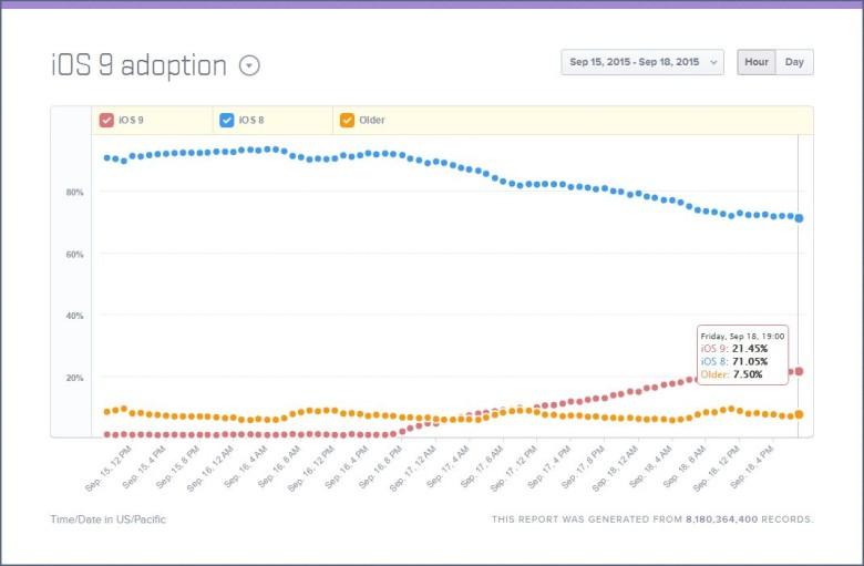 iOS 9 adoption is sky rocketing.