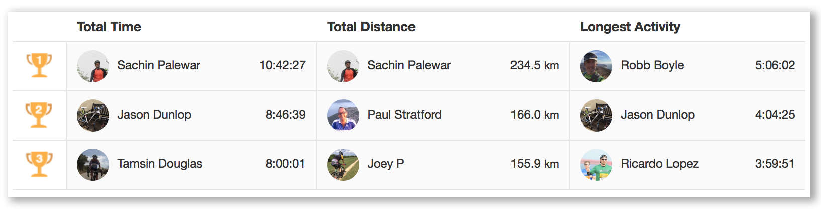 Last week's leaders on the Cult of Mac club on Strava