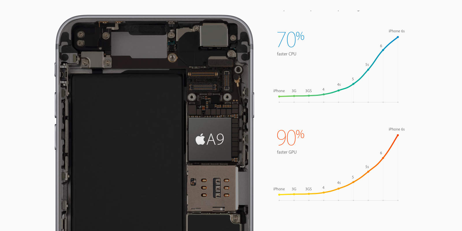 The A9X chip puts iPhone 6s graphics to shame.