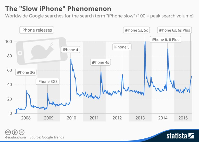 There's a reason your iPhone suddenly feels slow, and half of it is just psychology.