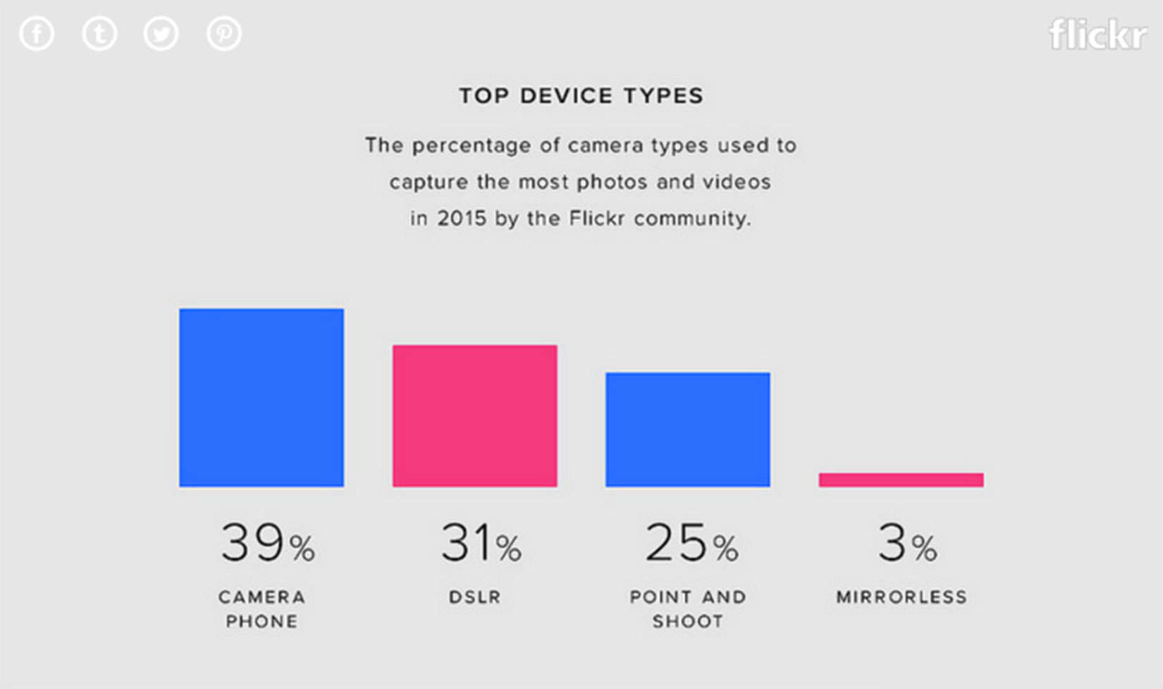 Flickr users say the smartphone is a smart choice for photos and video.