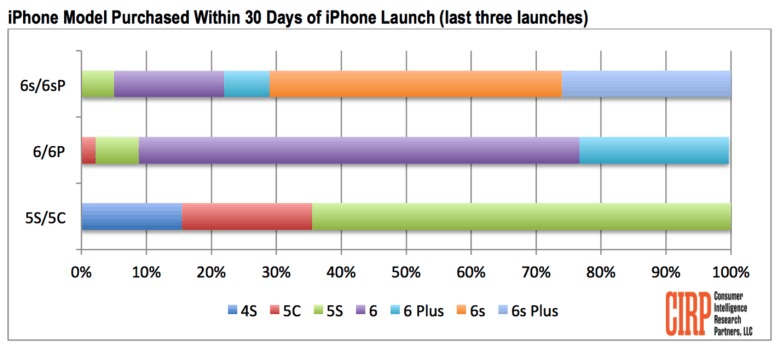 Check out the number of Plus-sized iPhone fans.