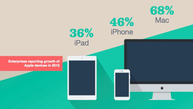 jamf-software-2015-survey-apple-enterprise