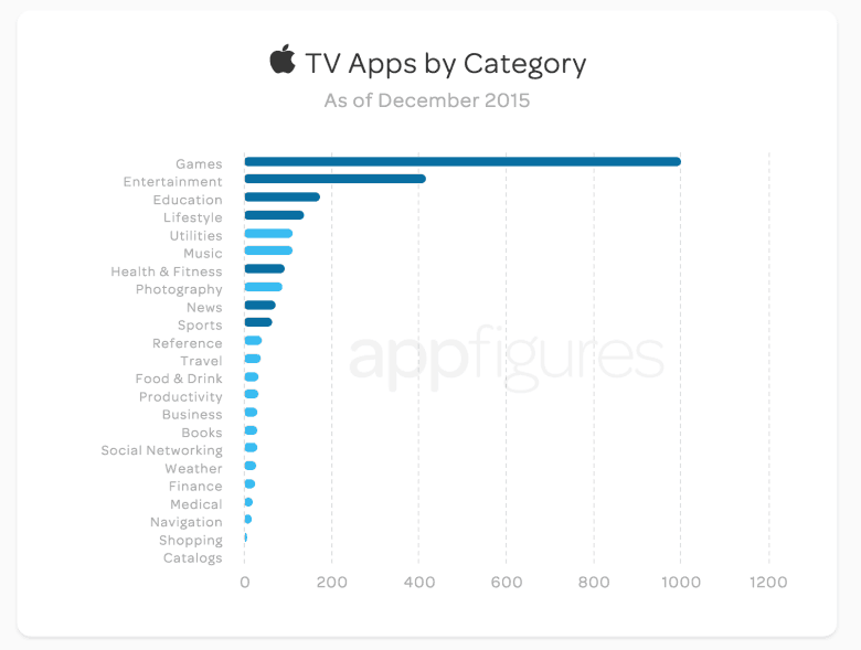 Games may have the most apps on the Apple TV store, but Entertainment apps are what people are downloading.