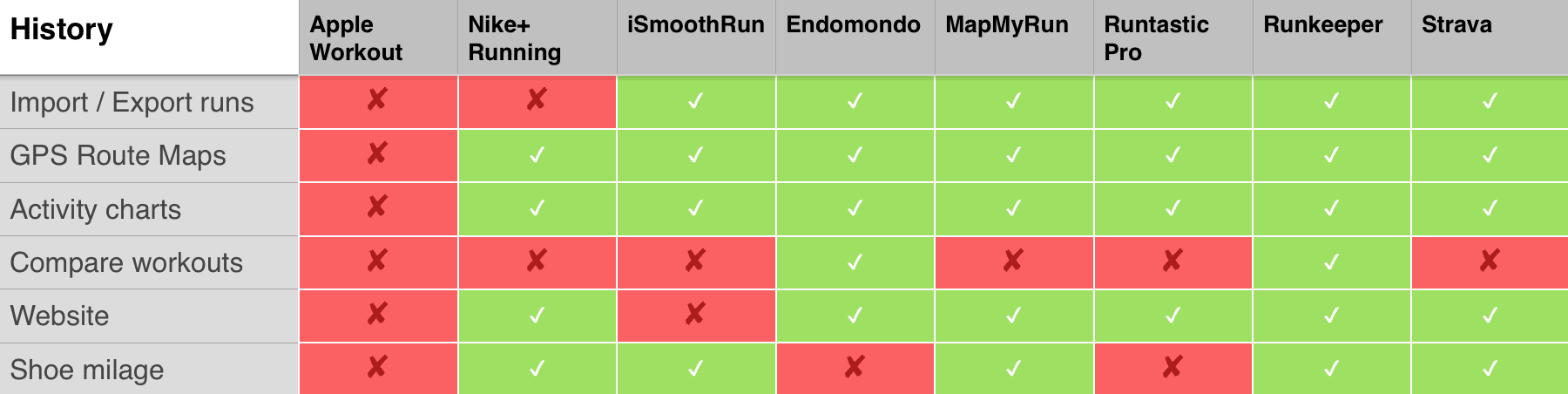 Running apps shootout: How to choose the right one for you on light magnifier app, running app, map with legend scale title, mio heart monitor app, alarm clock plus app, star chart app, gym hero app, cyclemeter heart app, spark people app, gain fitness app, keeper app,