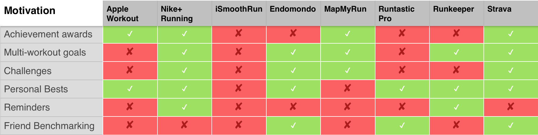 Running apps shootout: How to choose the right one for you
