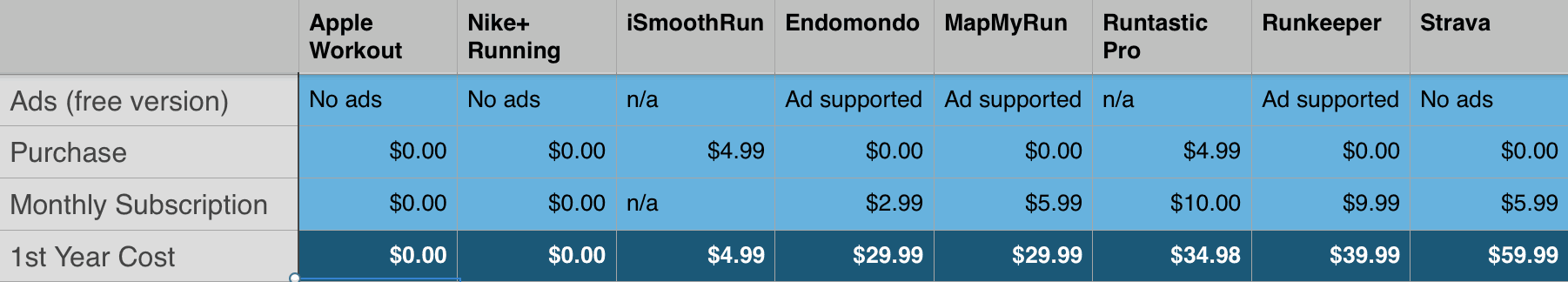 Comparing the price of running apps
