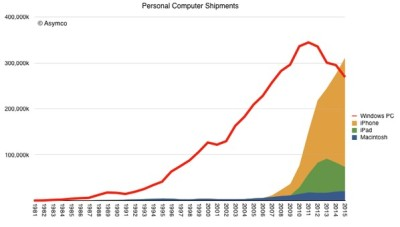 iOS has finally surpassed traditional PC shipments.