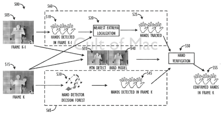 Apple lays out some of the possibilities for its new patent application.
