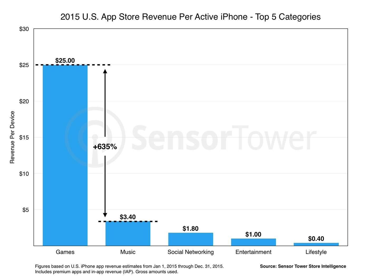 ios-revenue-per-device