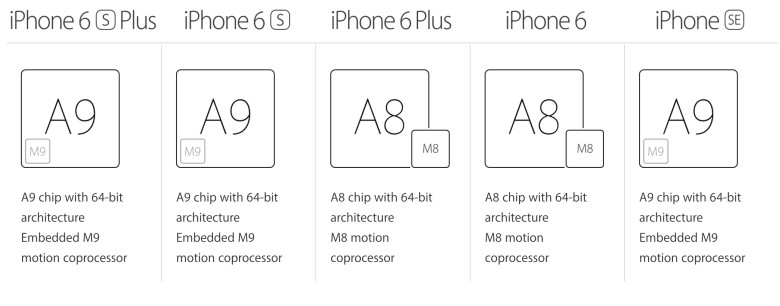 All the iPhones have a speedy and useful chipset.