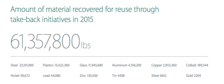 Apple iphone recycling numbers