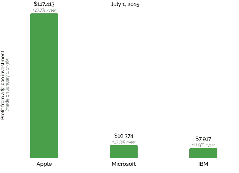 What A 1000 Investment In Apple In 1996 Looks Like Today