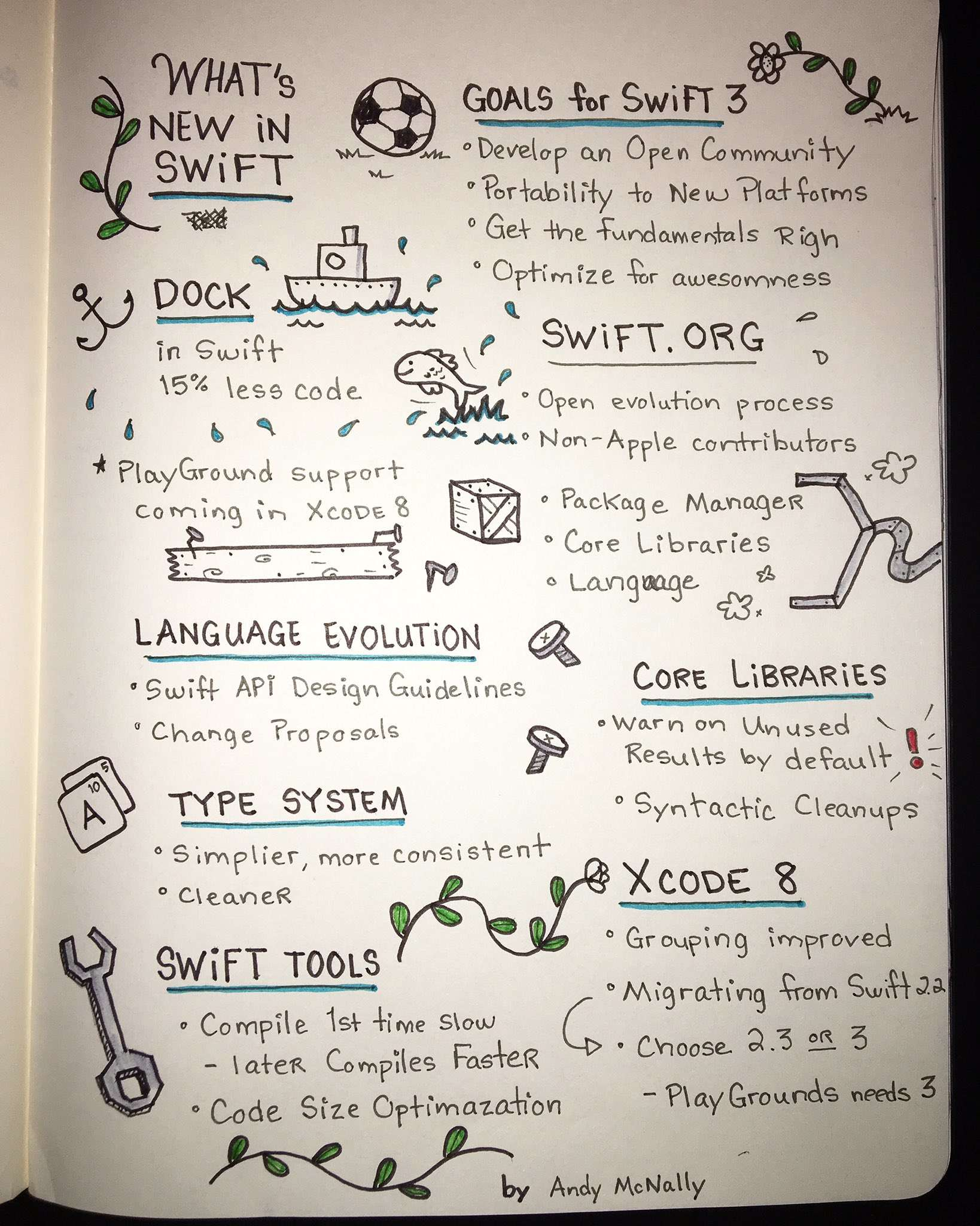 What's new in Swift at WWDC 2016