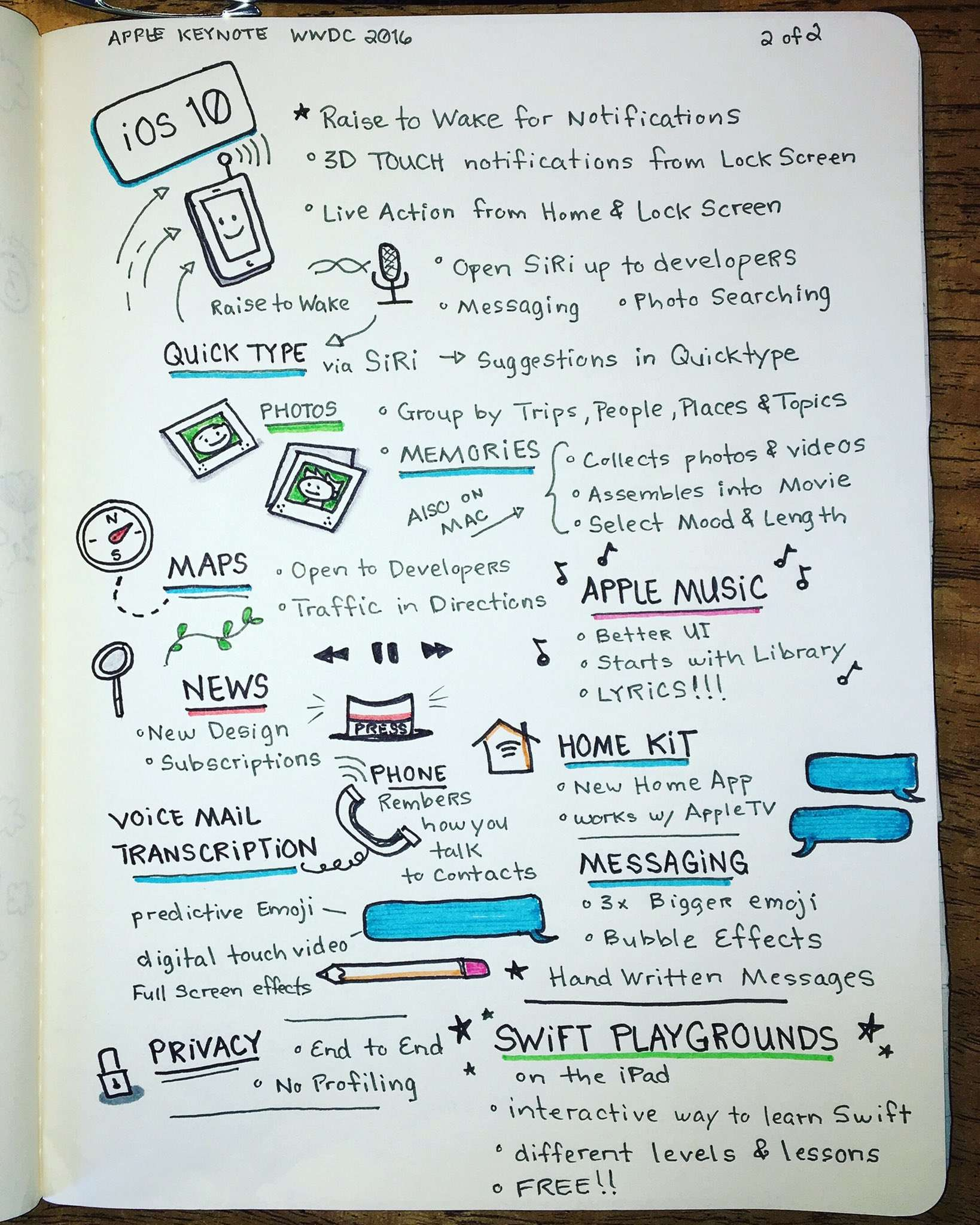Apple's 2016 WWDC Keynote. Sketchnote 2 of 2