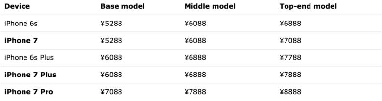 iPhone-7-price-list