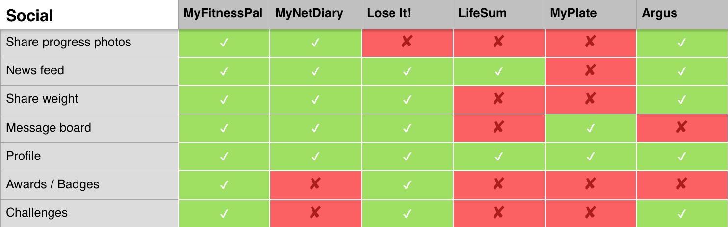 Diet Apps - Social