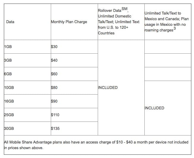 AT&T data plans