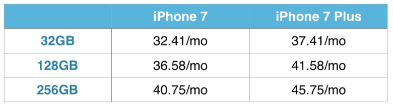 iPhone 7 upgrade pricing